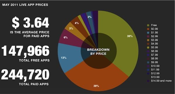 Distribución de apps en la Apple App Store en base a su precio