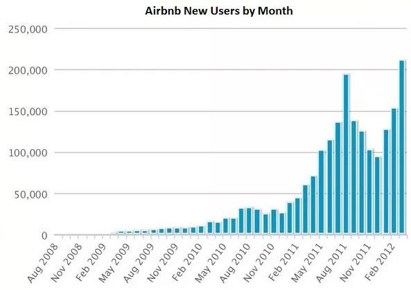 Ejemplos Growth Hacking - AirBnB