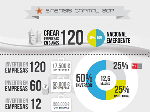 Sociedad de Capital Riesgo Sinensis - Business Booster