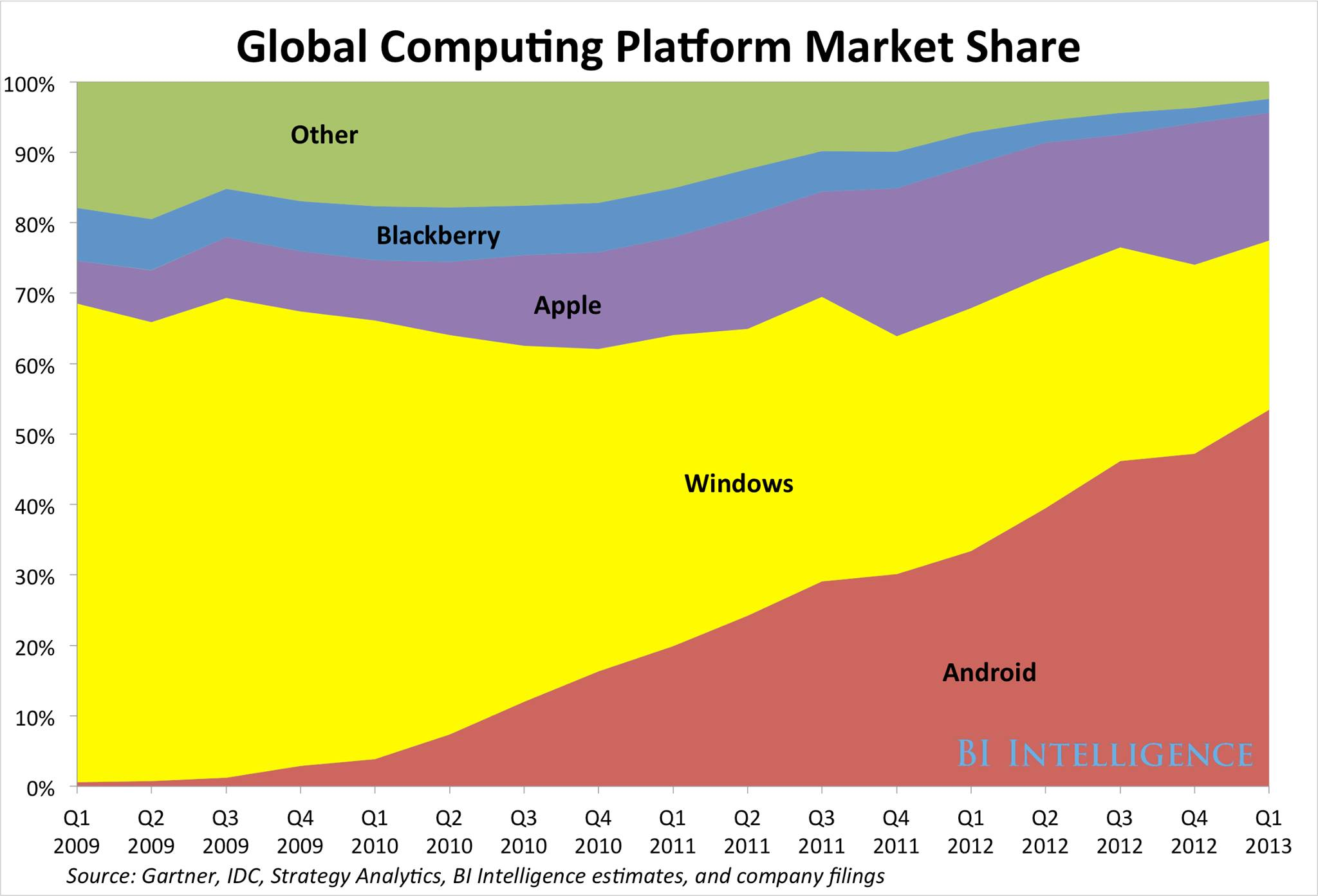 global-computing-marketshare